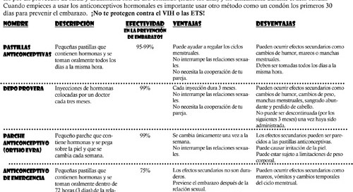 Birth Control Options-Spanish